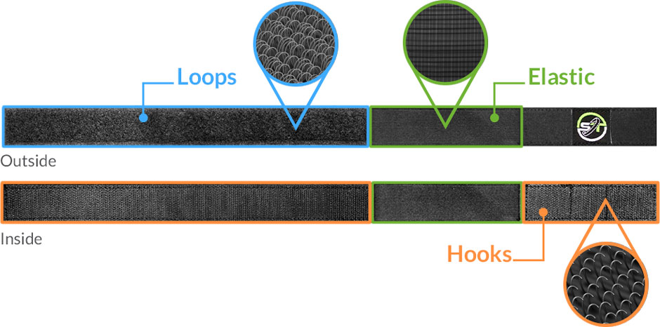 A diagram of the sections and materials that make up a Sock Trap.